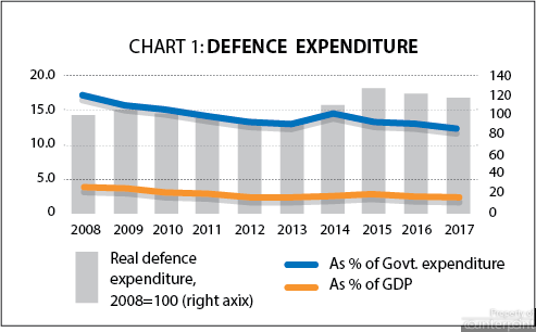 GDP Defence