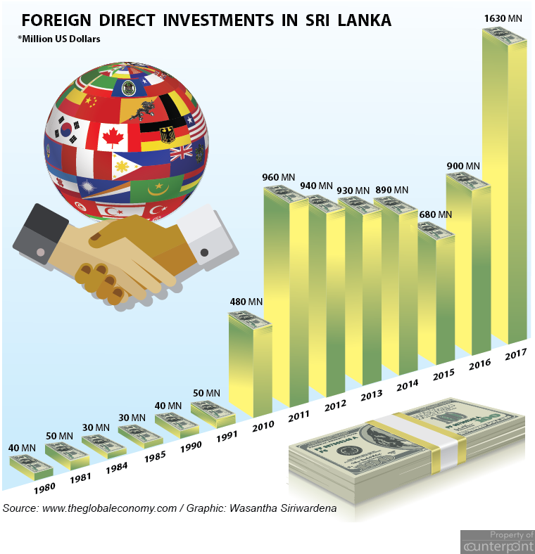 foreign Invest