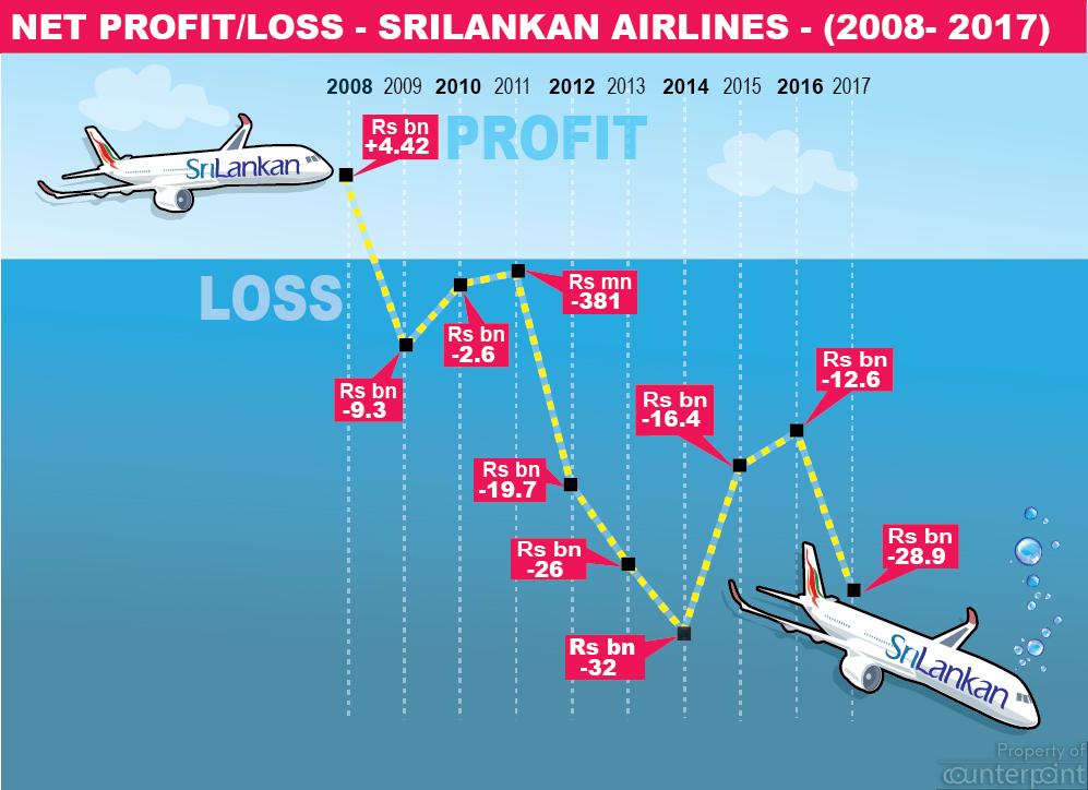 srilankan loss new