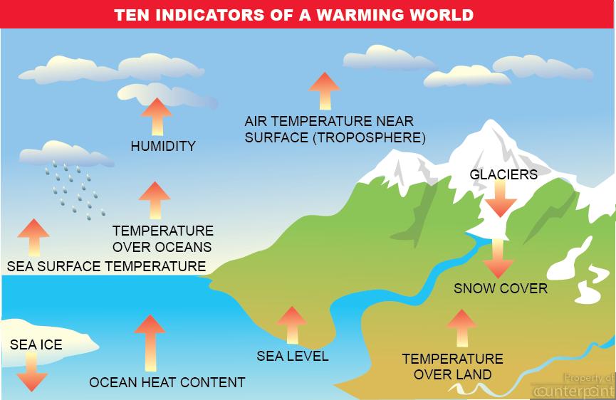 WARMING WORLD GRAPHIC
