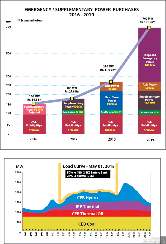 CEB hydro could be saved for night time use, if solar power is harnessed for the day time. The graph above, indicates the emergency power requirements between 2016 and 2019. (Solar Industries Association)