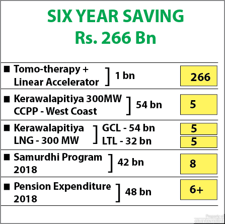 The graphs show the expenditure of various ministries and funds needed to purchase vital equipment. The Solar Industries Association states that the savings of Rs. 266 billion could be used to cover several of the costs shown in the graph. (Solar Industries Association)