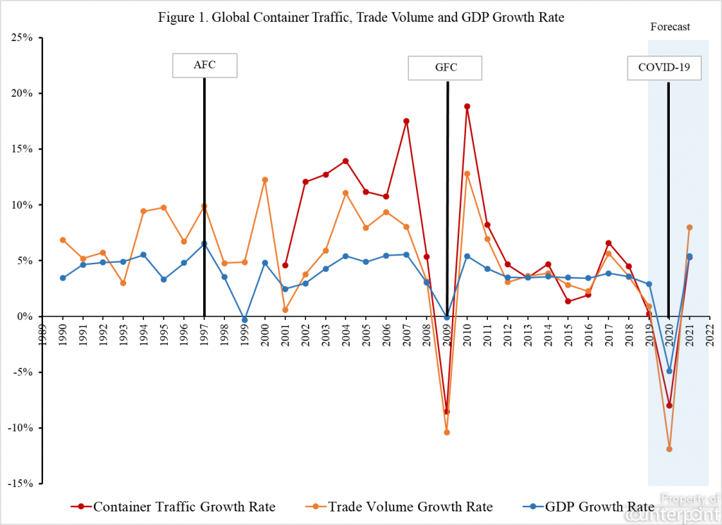 fig-1-global-container-traffic